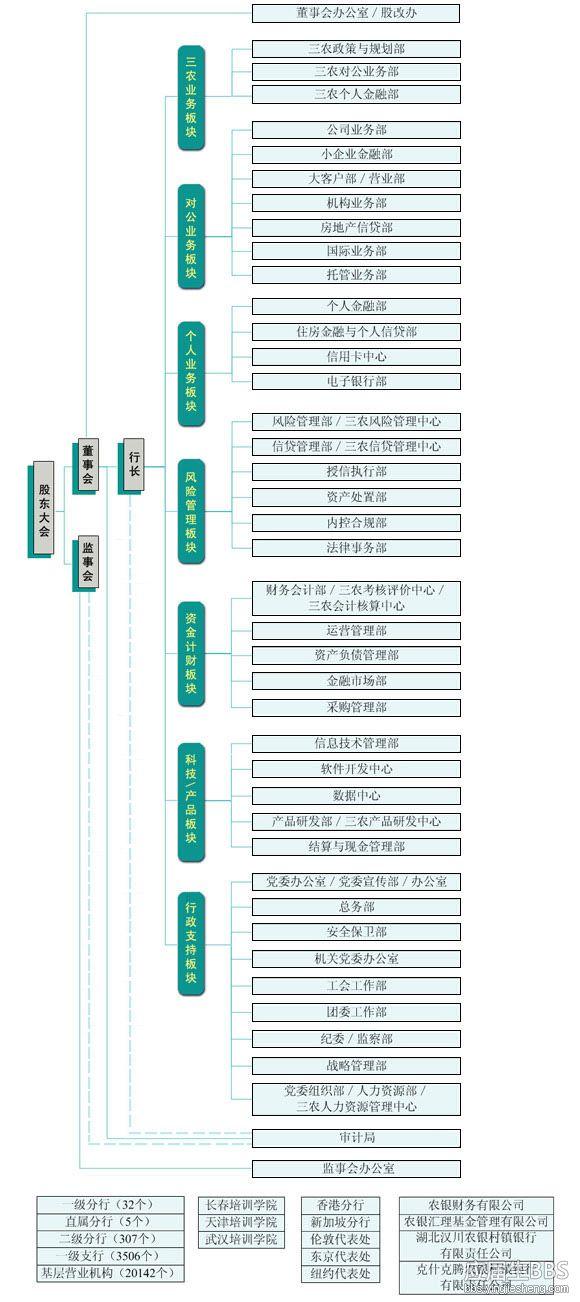 介绍 最全 中国农业银行/zuzhijiegou_090428_qiyan2.jpg